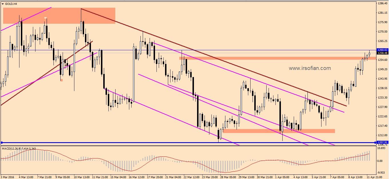 Gold market ir sofian 2016-04-12 at 07.25.08 AM