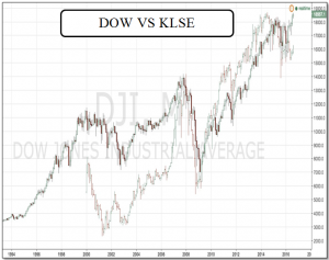ir sofian akademi jl dow vs klse index