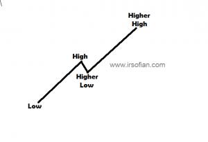 ir-sofian-akademi-jl-asas-trend-dalam-trading