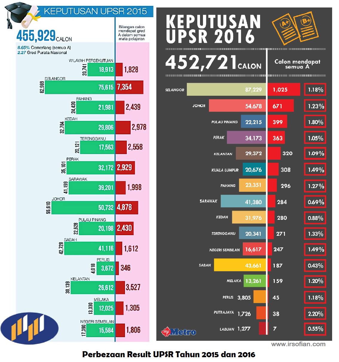 ir-sofian-akademi-jl-perbezaan-peratusan-result-upsr-tahun-2015-dan-2016