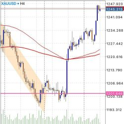 pelaburan emas, gold investment, gold trading, technical analysis