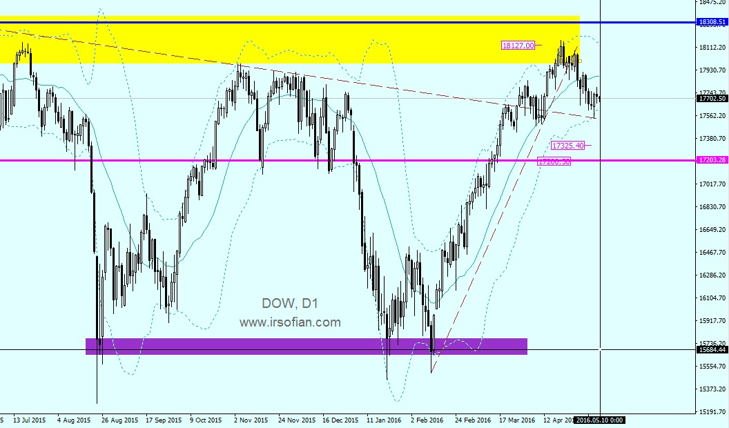 DOW Jones Analysis : 10th. May 2016