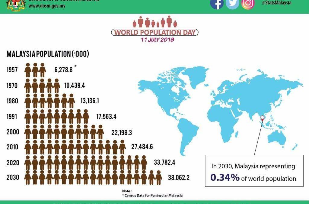 Apakah Peluang Perniagaan Menjelang 2020 ke 2030 Jika Rakyat Malaysia Mencecah 38Juta?