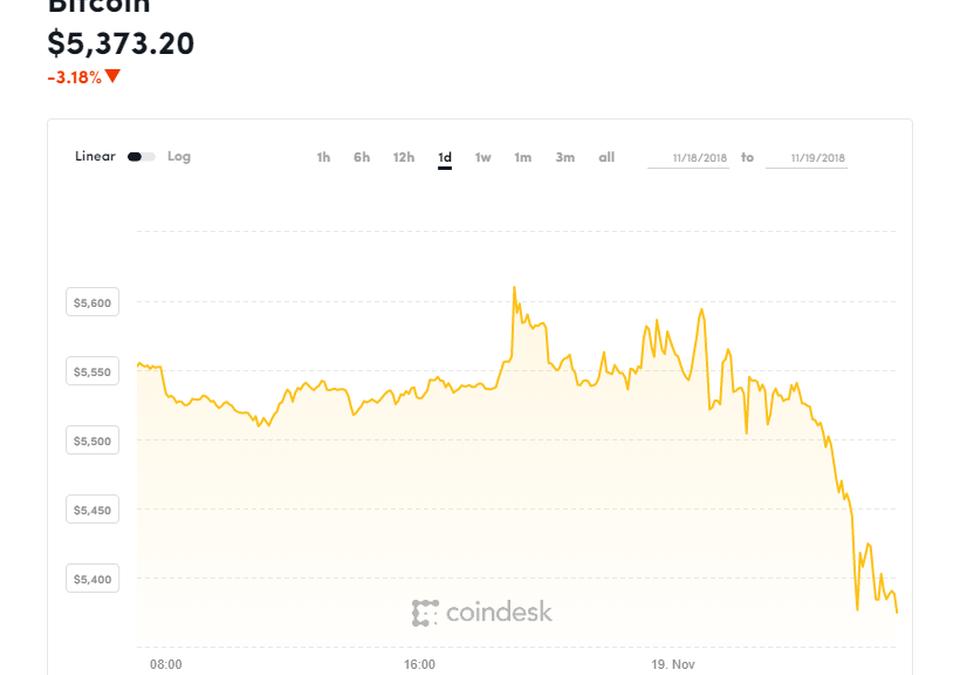 Bitcoin Jatuh Teruk Hingga Cecah Harga Terendah Tahun 2018