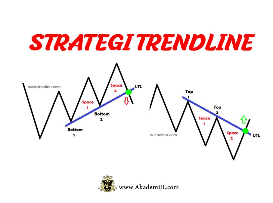 Strategi Paling Asas Dalam Menganalisis Pasaran Ialah Strategi Trendline