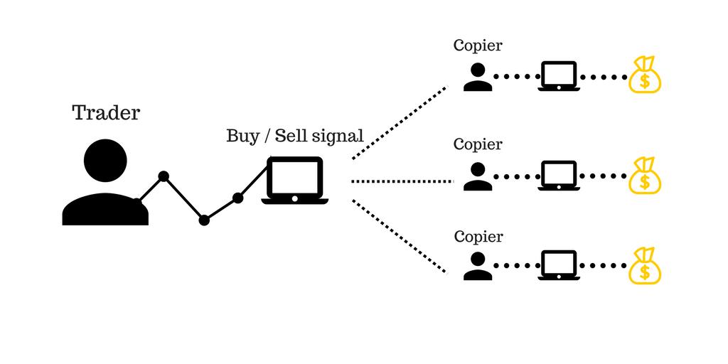 Copytrade Alternatif Buat Duit Bagi Yang Tidak Reti Trade Sendiri