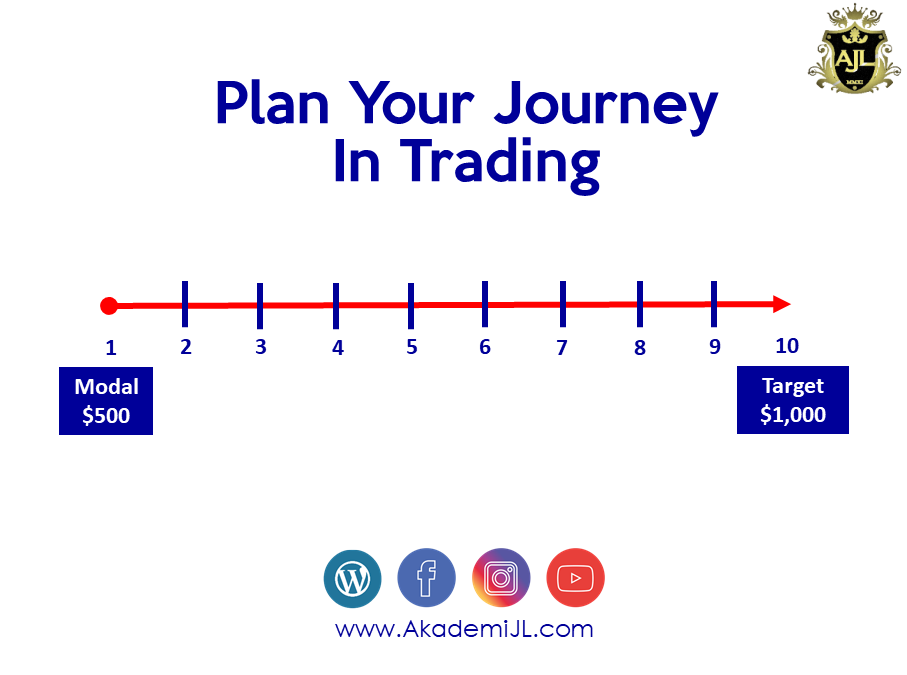 How To Plan Your Journey In Trading?