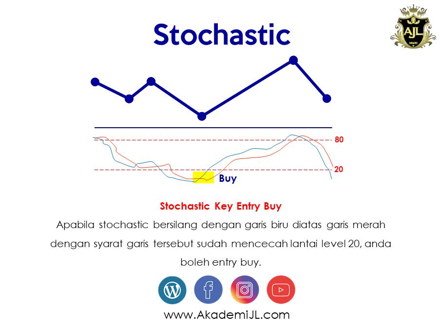 Fungsi Indicator Stochastic Sebagai Kunci Entry