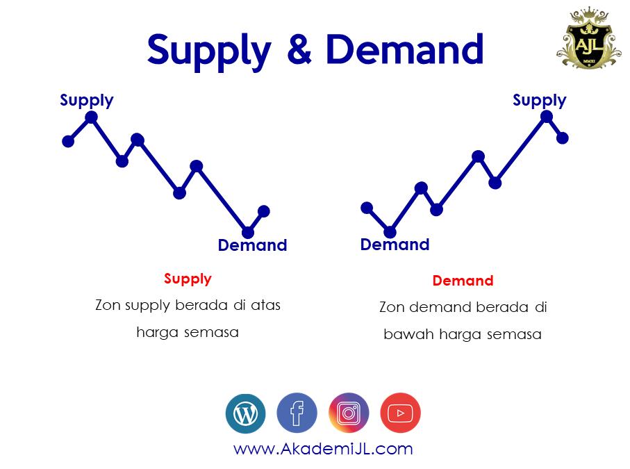 Apa Itu Supply & Demand Dalam Trading?