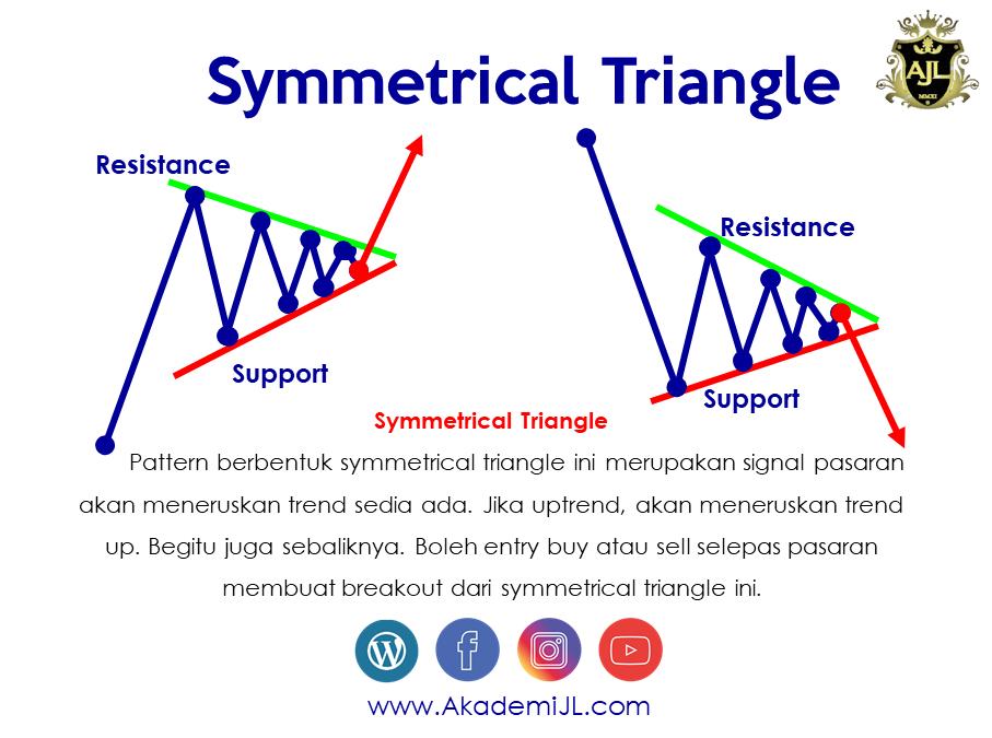 Chart Pattern Triangle Dalam Pasaran