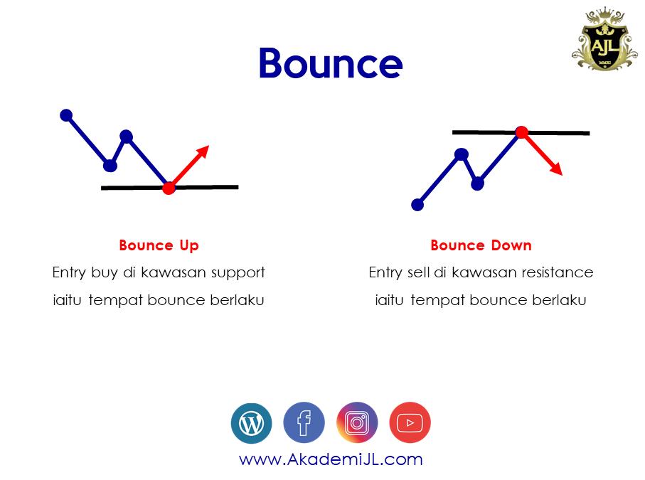Bounce & Break Dalam Trading