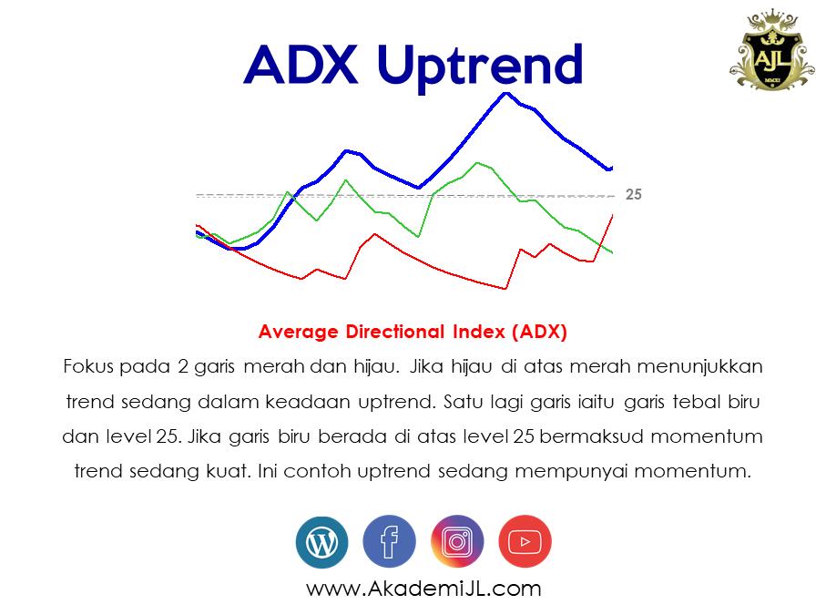 Melihat Trend Menggunakan Indicator ADX